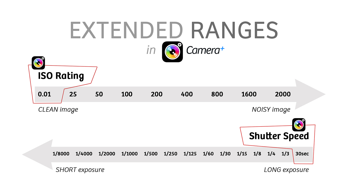 Extended Ranges